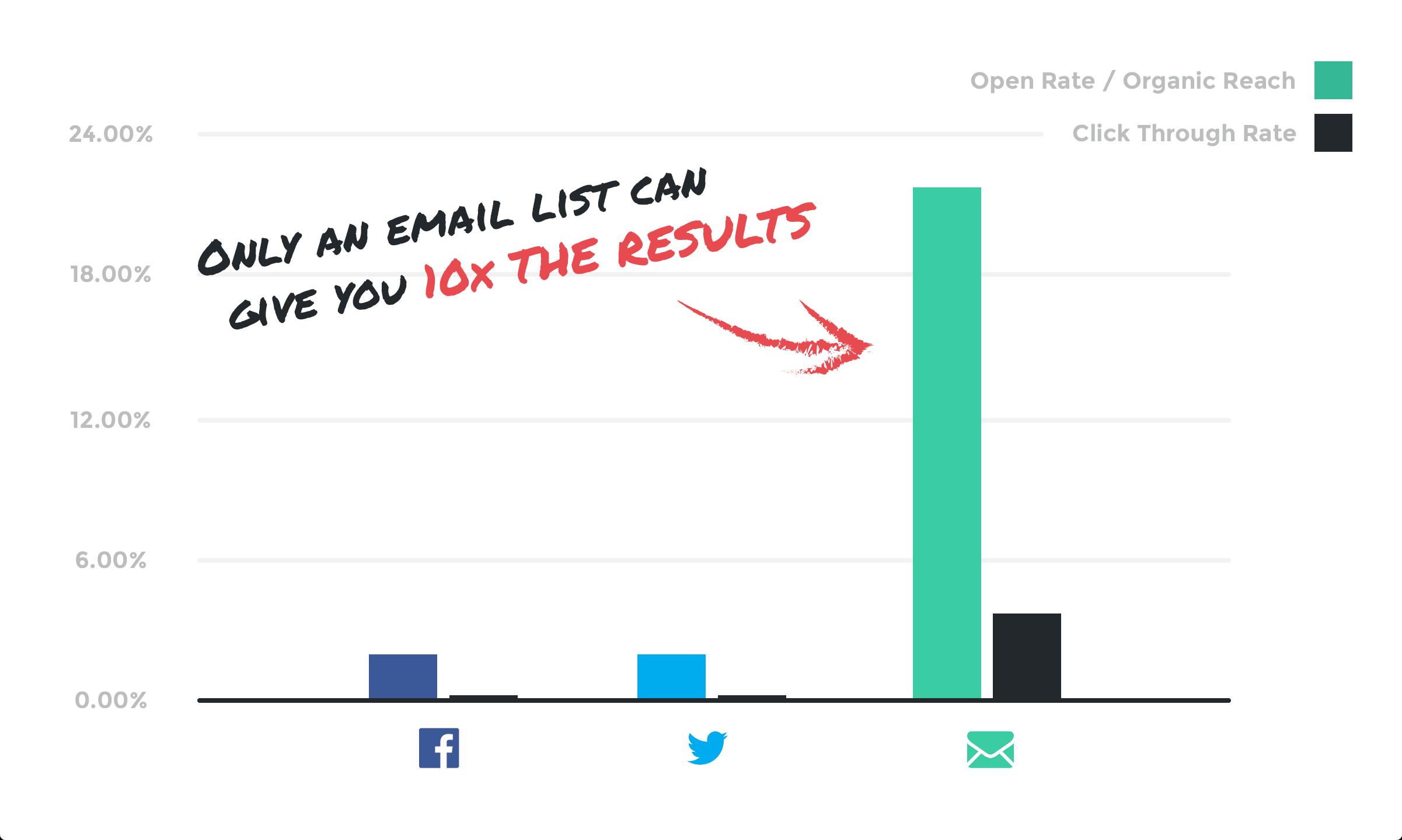 Social Media vs Email Marketing